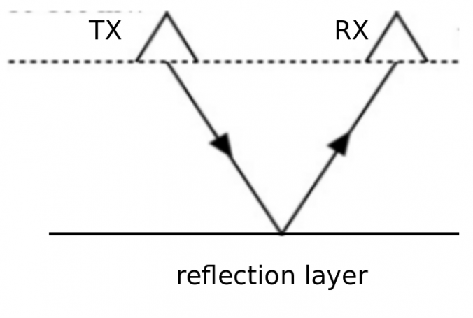 . Scheme of a radio echo radar measurement set-up, where transmitter (TX) and receiver (RX) are moved at a fixed distance across the glacier's surface.