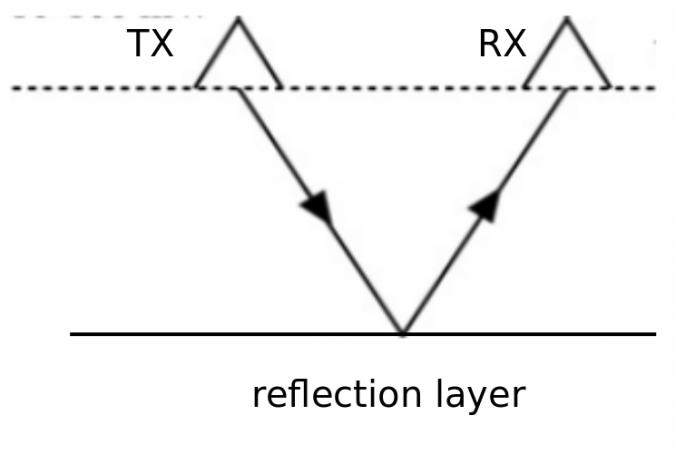 Schéma d'un protocole de mesure radar où le transmetteur (TX) et le receveur (RX) sont déplacés en gardant la même distance entre eux à la surface du glacier.